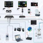 inteligentne-ovladanie-domacnosti-inels-architektura-systemu